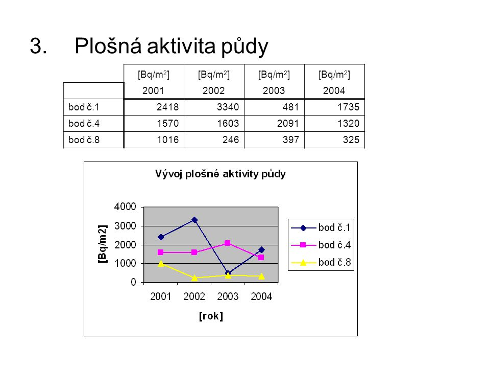 Plošná aktivita půdy [Bq/m2] 2001 2002 2003 2004 bod č.1 2418 3340 481